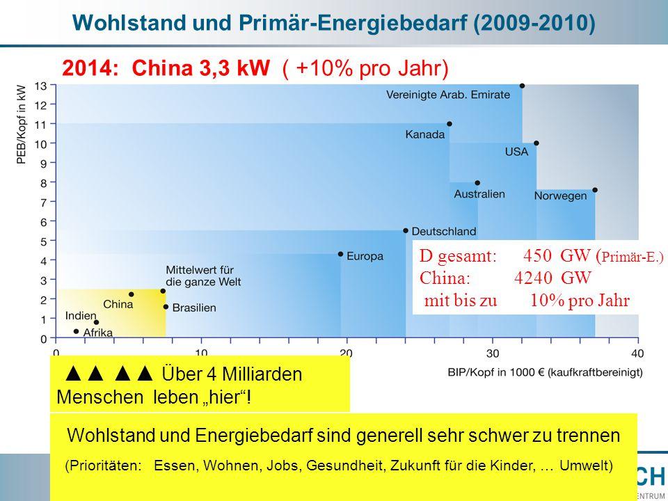 """Wohlstand und Primär-Energiebedarf (2009-2010) ▲▲ ▲▲ Über 4 Milliarden Menschen leben """"hier ."""