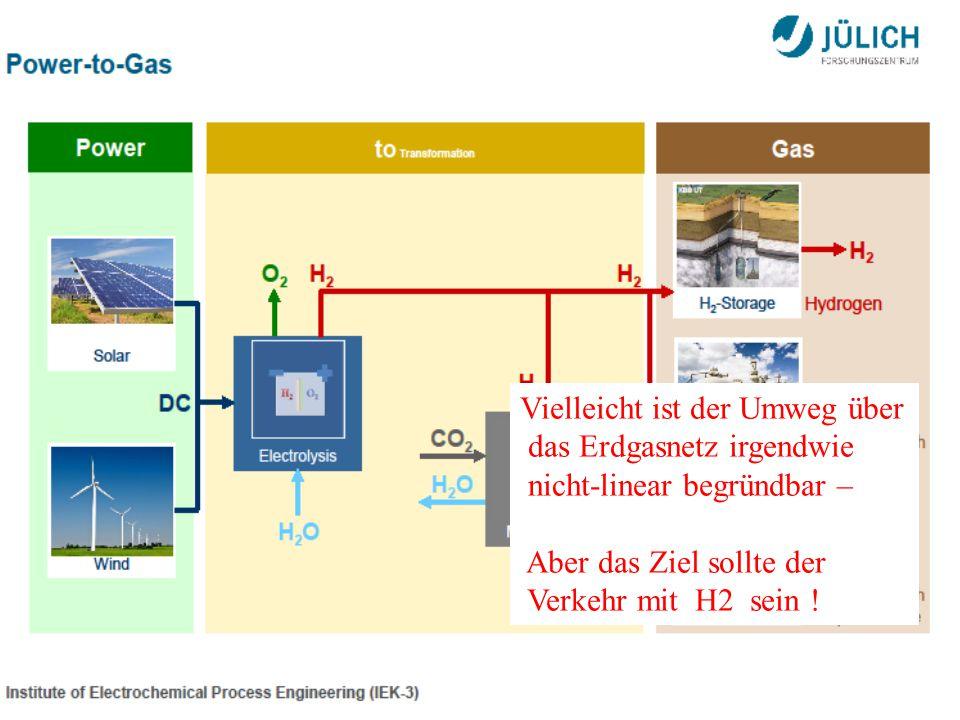 Vielleicht ist der Umweg über das Erdgasnetz irgendwie nicht-linear begründbar – Aber das Ziel sollte der Verkehr mit H2 sein !