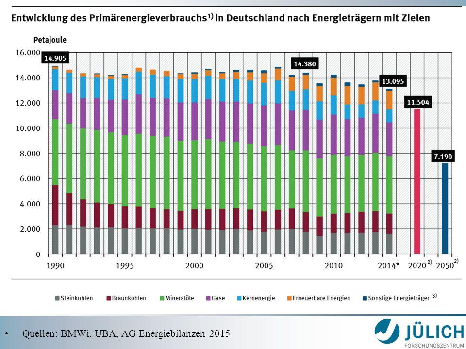 Quellen: BMWi, UBA, AG Energiebilanzen 2015