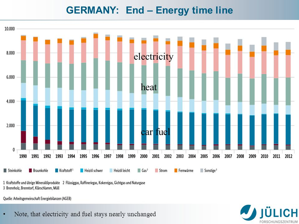 GERMANY: End – Energy time line Note, that electricity and fuel stays nearly unchanged electricity heat car fuel