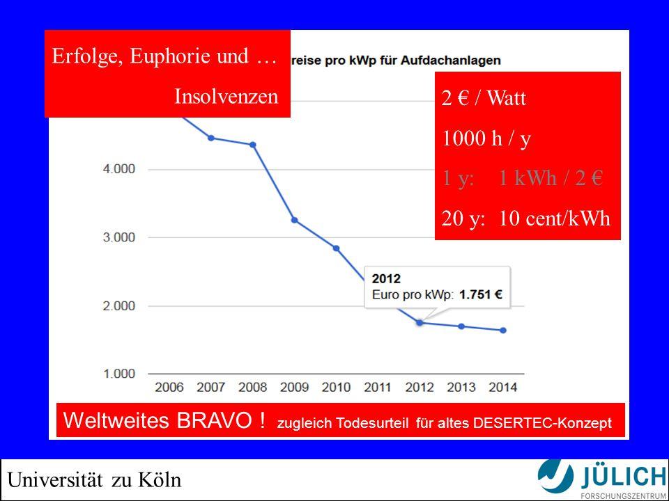Universität zu Köln 2 € / Watt 1000 h / y 1 y: 1 kWh / 2 € 20 y: 10 cent/kWh Erfolge, Euphorie und … Insolvenzen Weltweites BRAVO .