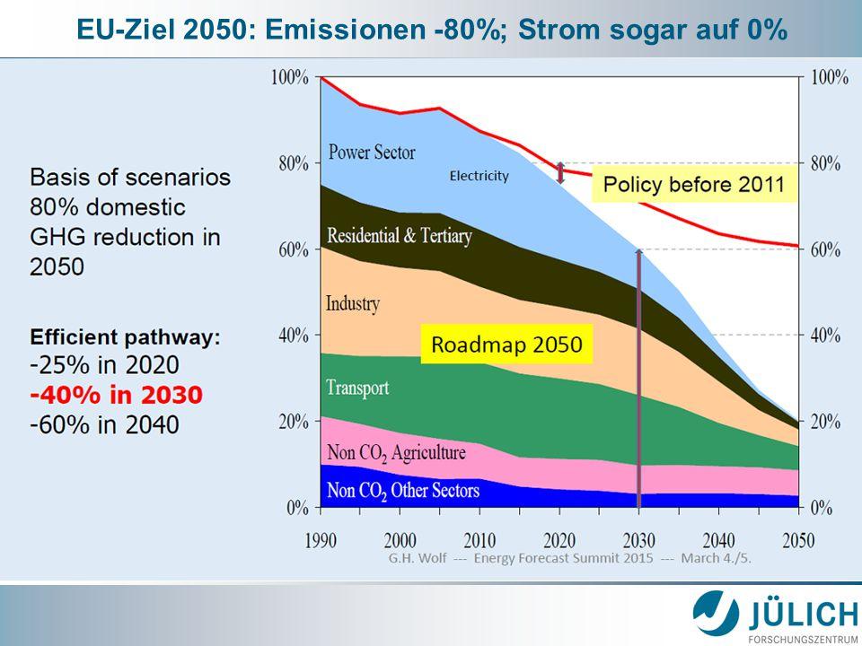 EU-Ziel 2050: Emissionen -80%; Strom sogar auf 0%