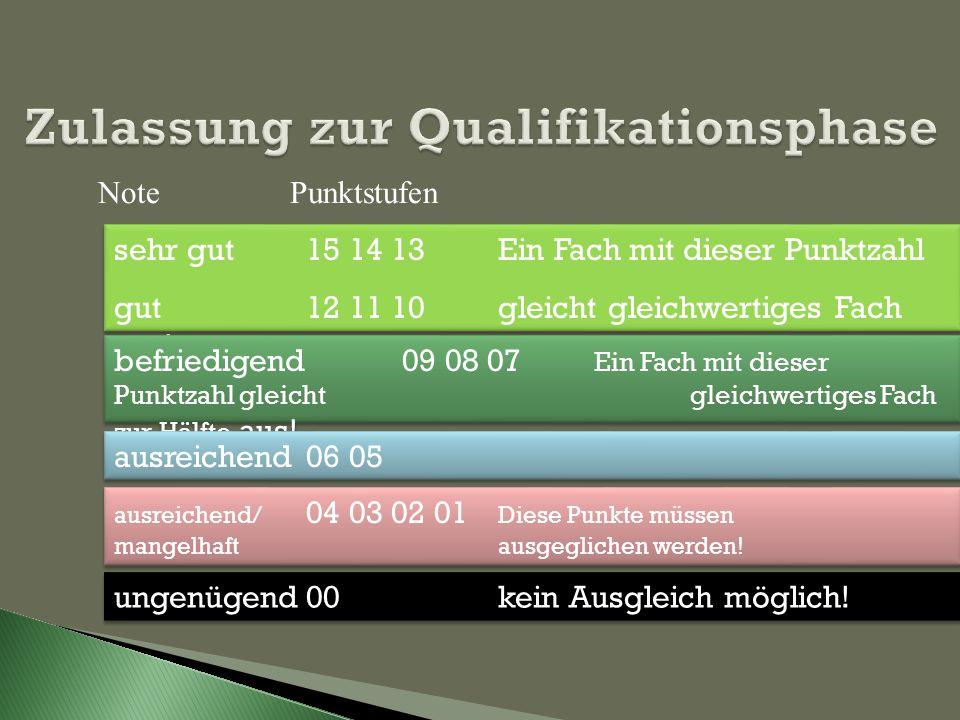 Zulassung zur Qualifikationsphase NotePunktstufen sehr gut 15 14 13Ein Fach mit dieser Punktzahl gut 12 11 10gleicht gleichwertiges Fach aus! sehr gut