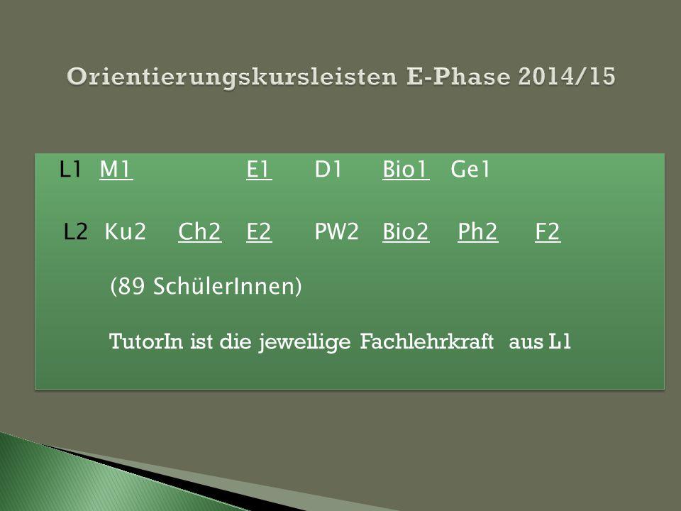 L1 M1 E1 D1Bio1 Ge1 L2 Ku2 Ch2E2 PW2 Bio2 Ph2 F2 (89 SchülerInnen) TutorIn ist die jeweilige Fachlehrkraft aus L1 L1 M1 E1 D1Bio1 Ge1 L2 Ku2 Ch2E2 PW2