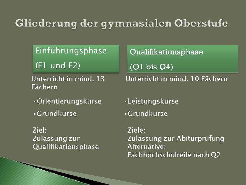 Einführungsphase (E1 und E2) Einführungsphase (E1 und E2) Qualifikationsphase (Q1 bis Q4) Qualifikationsphase (Q1 bis Q4) Orientierungskurse Grundkurse Ziel: Zulassung zur Qualifikationsphase Unterricht in mind.
