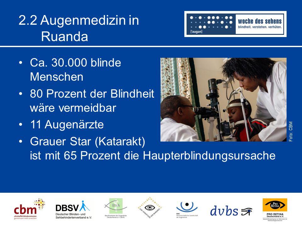 2.2 Augenmedizin in Ruanda Ca. 30.000 blinde Menschen 80 Prozent der Blindheit wäre vermeidbar 11 Augenärzte Grauer Star (Katarakt) ist mit 65 Prozent