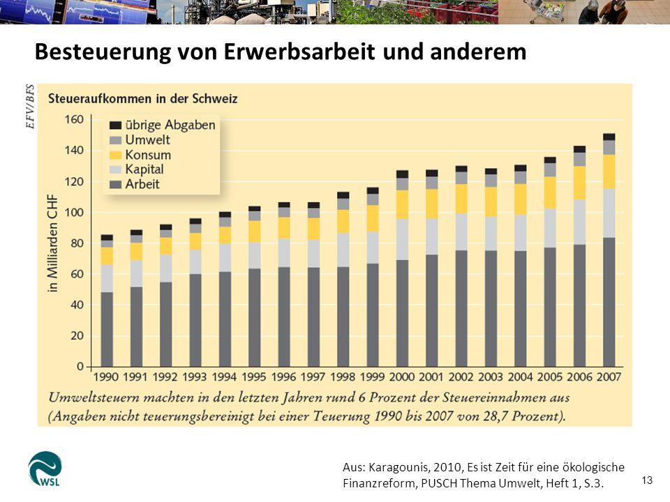 14 Aus: Ludewig et al.2014.