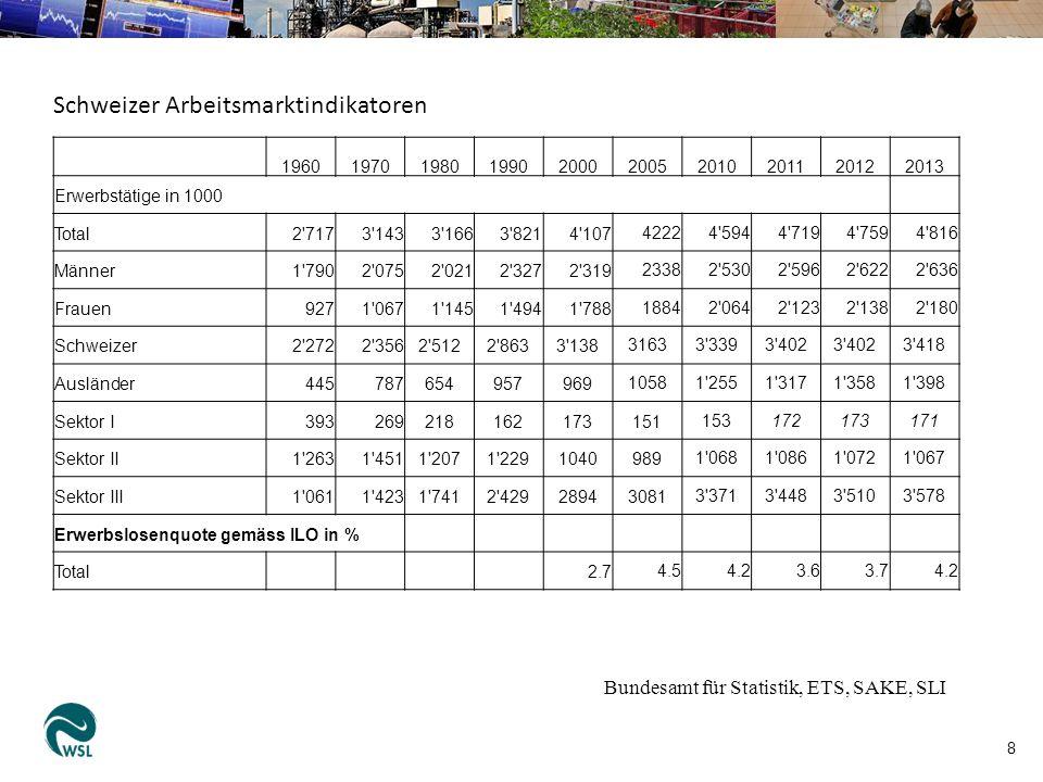 9 Messung von Arbeitslosigkeit In der Schweiz gibt es zwei Indikatoren für Arbeitslosigkeit: 1)Gemäss ILO (International Labour Organisation) (= «Erwerbslosigkeit gemäss ILO») Zählen Erwerbslose auf Grundlage von etwa 130 000 Telefoninterviews bei der schweizerischen und ausländischen ständigen Wohnbevölkerung (SAKE-Zahlen).