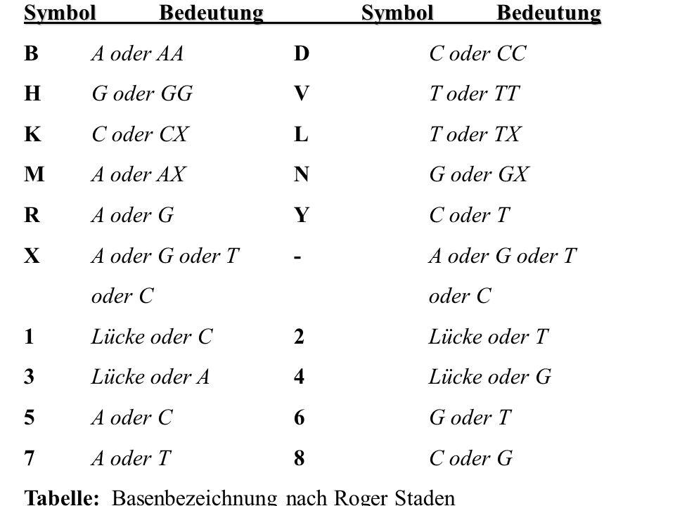 SymbolBedeutungSymbolBedeutung BA oder AADC oder CC HG oder GGVT oder TT KC oder CXLT oder TX MA oder AXNG oder GX RA oder GYC oder T XA oder G oder T