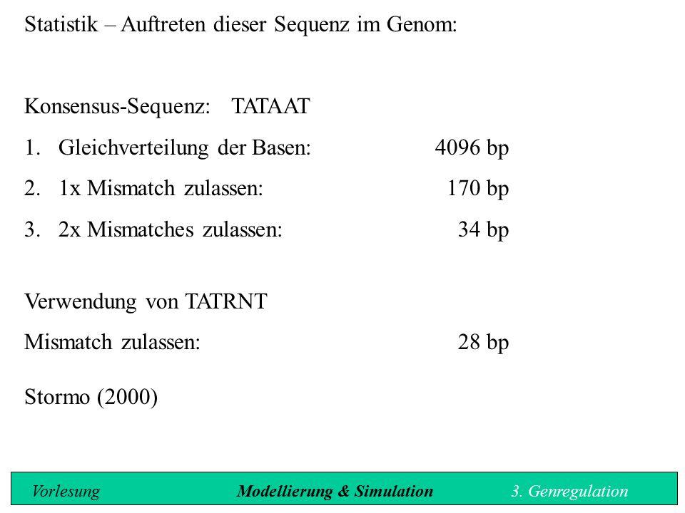 Statistik – Auftreten dieser Sequenz im Genom: Konsensus-Sequenz: TATAAT 1.Gleichverteilung der Basen:4096 bp 2.1x Mismatch zulassen: 170 bp 3.2x Mism