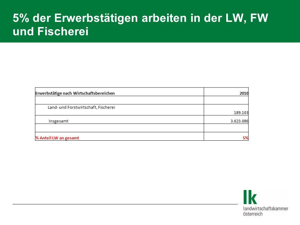 5% der Erwerbstätigen arbeiten in der LW, FW und Fischerei Erwerbstätige nach Wirtschaftsbereichen 2010 Land- und Forstwirtschaft, Fischerei 189.103 I