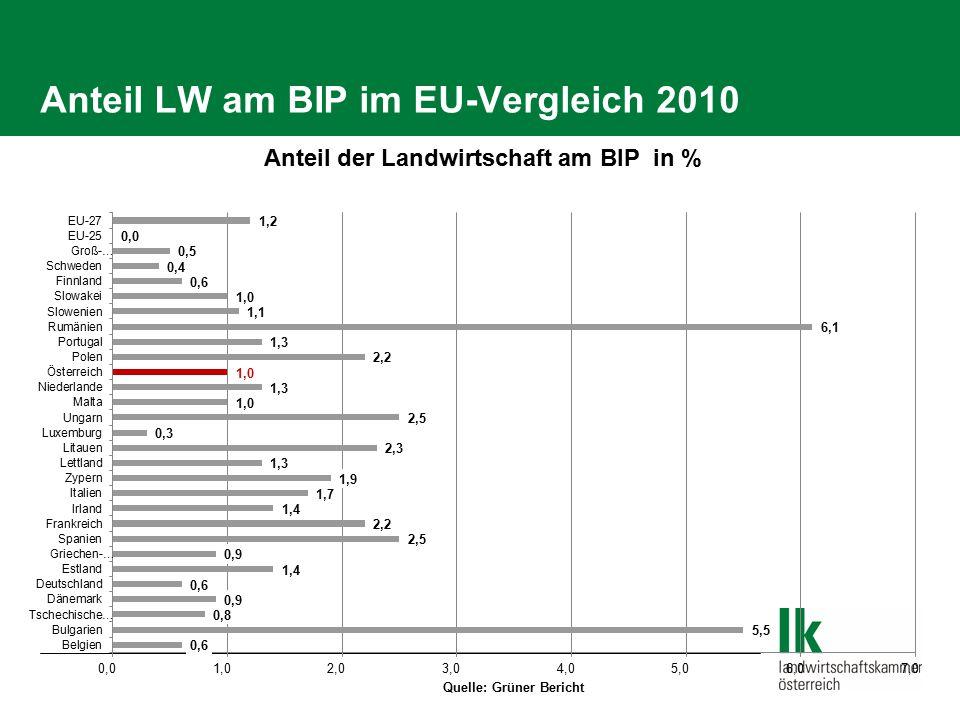 Anteil LW am BIP im EU-Vergleich 2010