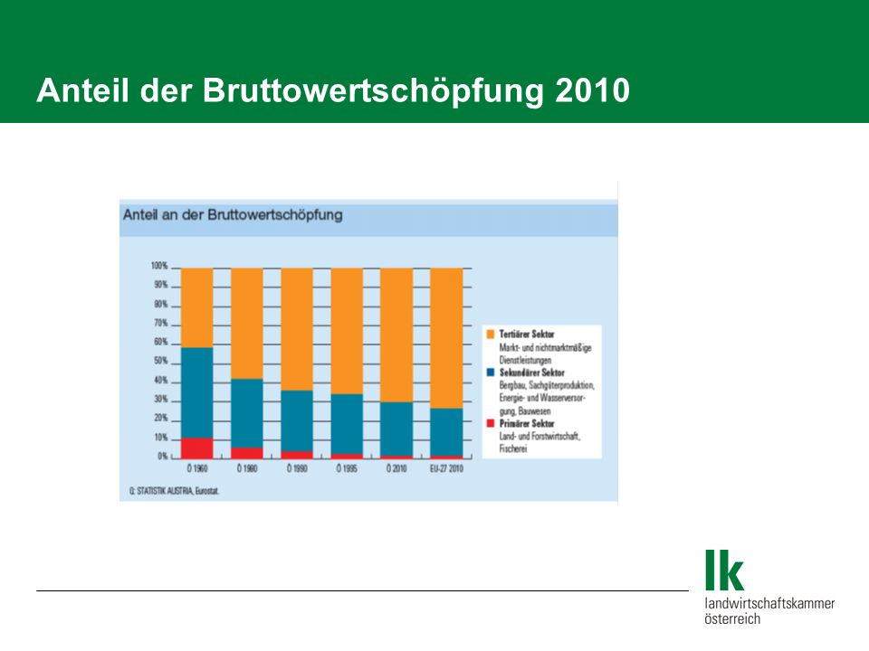 Anteil der Bruttowertschöpfung 2010