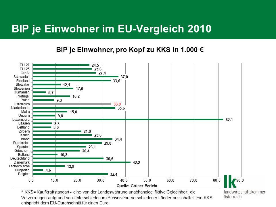 BIP je Einwohner im EU-Vergleich 2010 * KKS= Kaufkraftstandart - eine von der Landeswährung unabhängige fiktive Geldeinheit, die Verzerrungen aufgrund