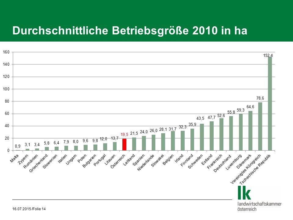 Durchschnittliche Betriebsgröße 2010 in ha 16.07.2015 /Folie 14