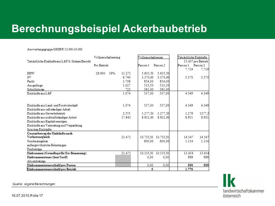 Berechnungsbeispiel Ackerbaubetrieb 16.07.2015 /Folie 17 Auswertungsgruppe GSDB € 12.000-20.000 VollpauschaliereungVollpauschalierungTatsächliche Eink