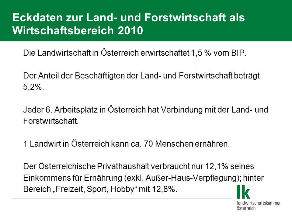 Eckdaten zur Land- und Forstwirtschaft als Wirtschaftsbereich 2010  Die Landwirtschaft in Österreich erwirtschaftet 1,5 % vom BIP.  Der Anteil der B