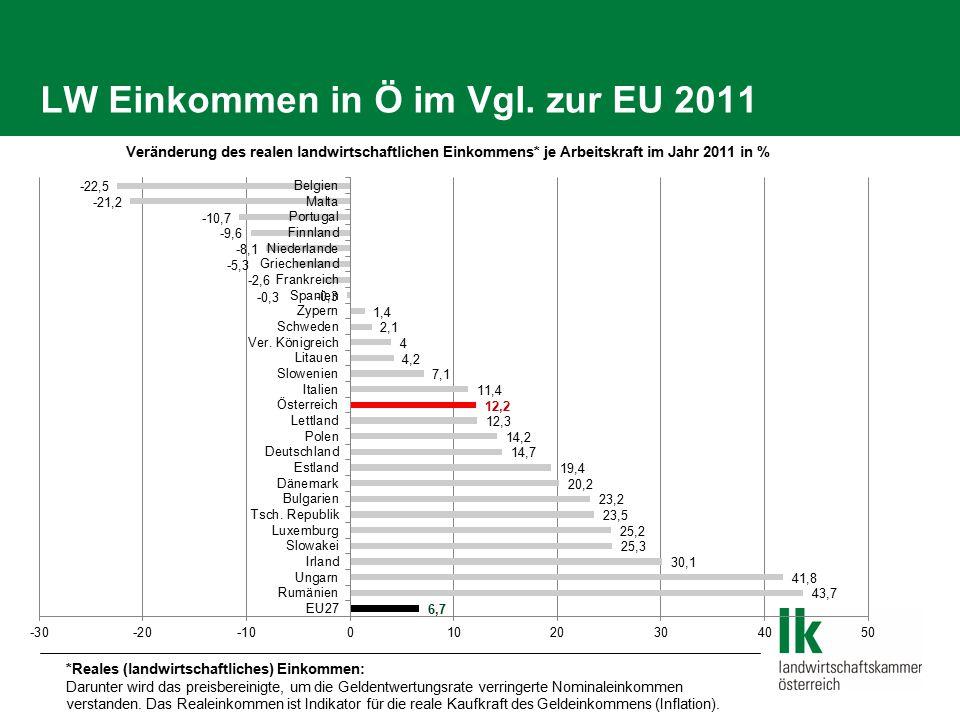 LW Einkommen in Ö im Vgl. zur EU 2011 *Reales (landwirtschaftliches) Einkommen: Darunter wird das preisbereinigte, um die Geldentwertungsrate verringe