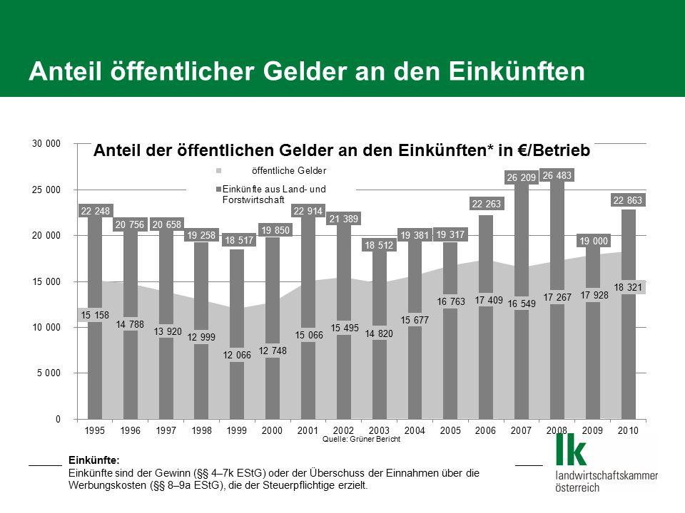 Anteil öffentlicher Gelder an den Einkünften Einkünfte: Einkünfte sind der Gewinn (§§ 4–7k EStG) oder der Überschuss der Einnahmen über die Werbungsko
