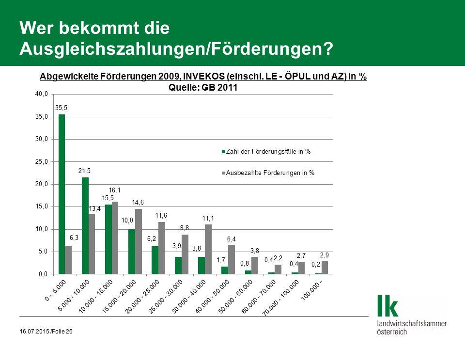 Wer bekommt die Ausgleichszahlungen/Förderungen? 16.07.2015 /Folie 26 Abgewickelte Förderungen 2009, INVEKOS (einschl. LE - ÖPUL und AZ) in % Quelle: