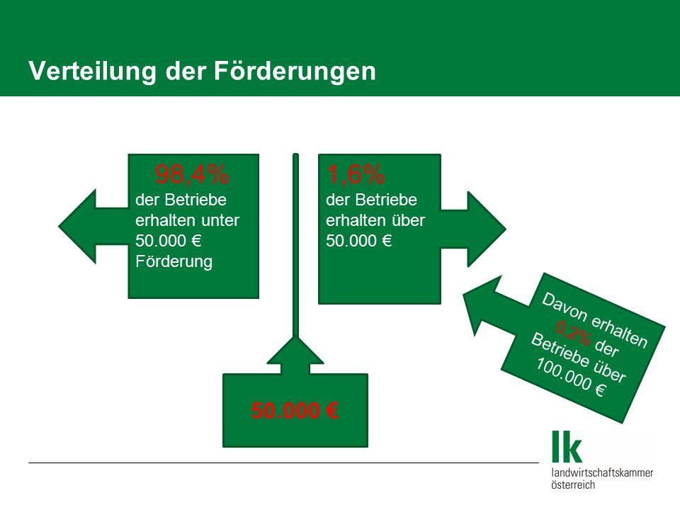 Verteilung der Förderungen 98,4% der Betriebe erhalten unter 50.000 € Förderung 1,6% der Betriebe erhalten über 50.000 € 50.000 € Davon erhalten 0,2%