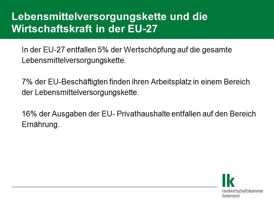 Lebensmittelversorgungskette und die Wirtschaftskraft in der EU-27  In der EU-27 entfallen 5% der Wertschöpfung auf die gesamte Lebensmittelversorgun