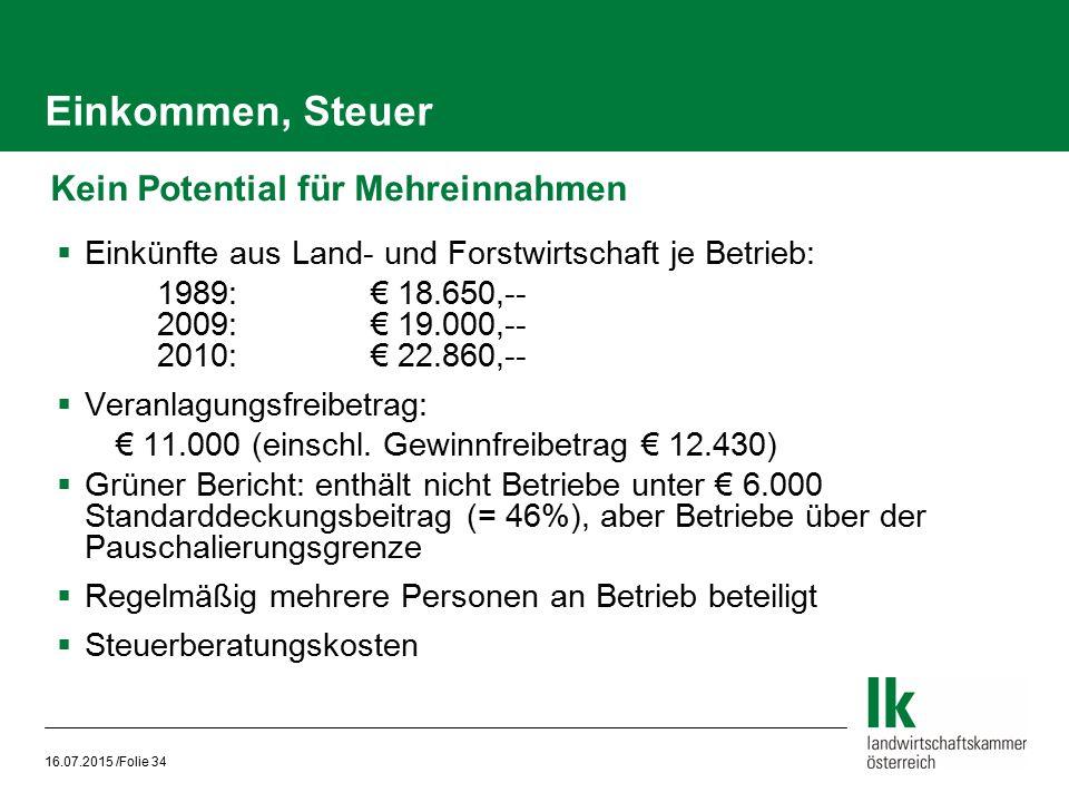 Einkommen, Steuer Kein Potential für Mehreinnahmen  Einkünfte aus Land- und Forstwirtschaft je Betrieb: 1989:€ 18.650,-- 2009:€ 19.000,-- 2010:€ 22.8