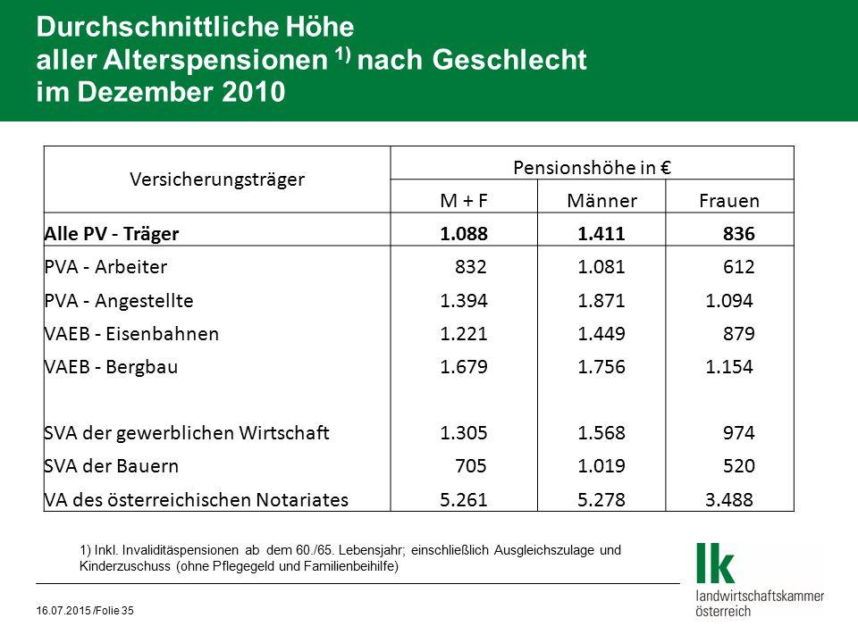 Durchschnittliche Höhe aller Alterspensionen 1) nach Geschlecht im Dezember 2010 16.07.2015 /Folie 35 Versicherungsträger Pensionshöhe in € M + FMänne