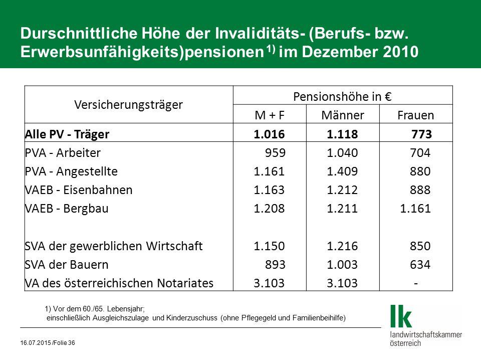 Durschnittliche Höhe der Invaliditäts- (Berufs- bzw. Erwerbsunfähigkeits)pensionen 1) im Dezember 2010 16.07.2015 /Folie 36 Versicherungsträger Pensio