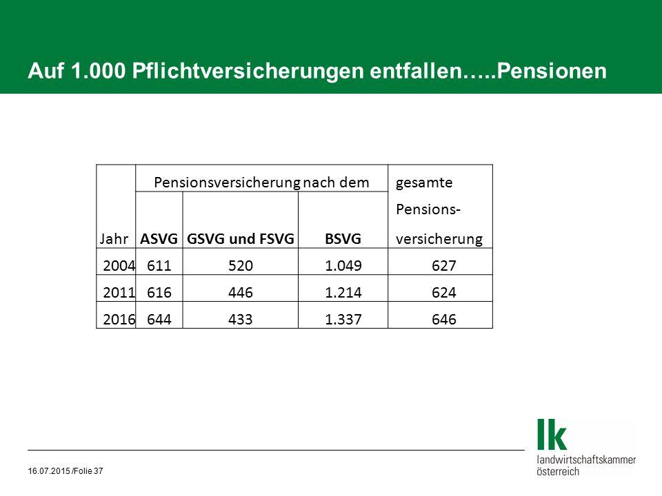 Auf 1.000 Pflichtversicherungen entfallen…..Pensionen 16.07.2015 /Folie 37 Pensionsversicherung nach dem gesamte Pensions- JahrASVGGSVG und FSVGBSVG v
