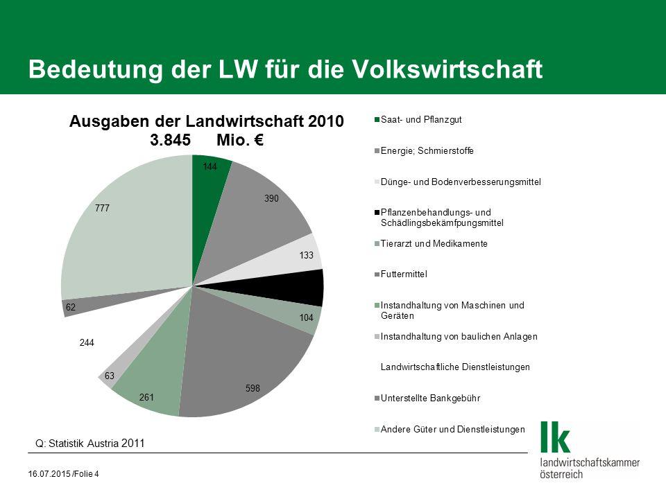 Bedeutung der LW für die Volkswirtschaft 16.07.2015 /Folie 4 Q: Statistik Austria 2011