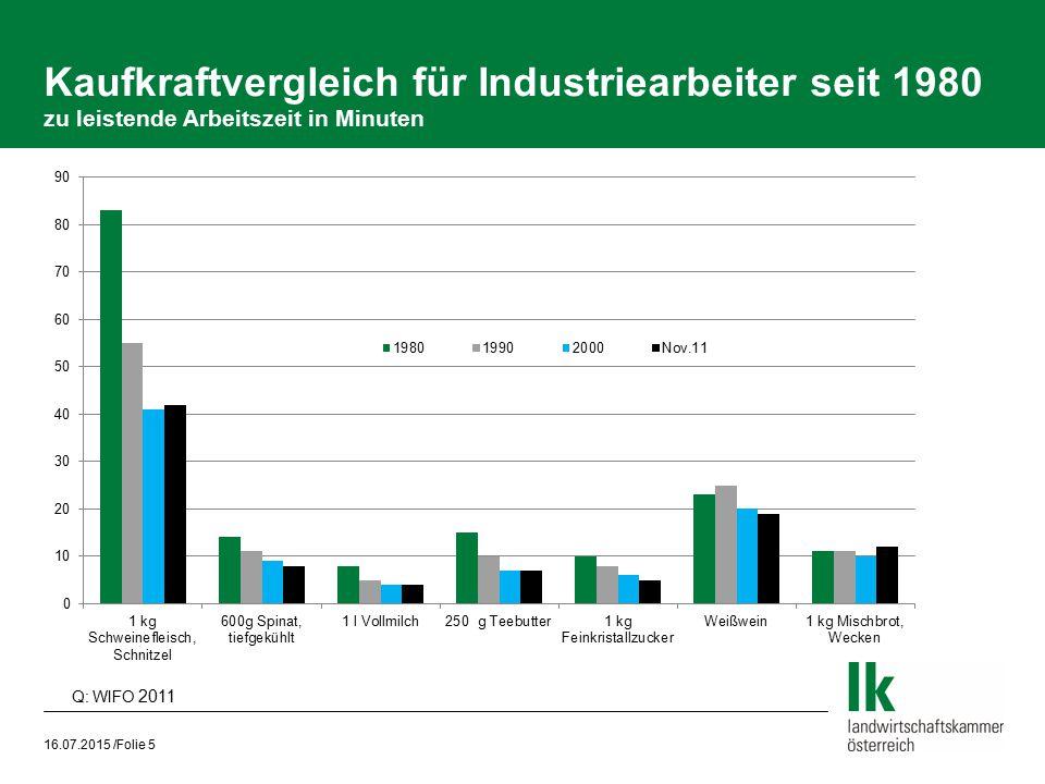 Kaufkraftvergleich für Industriearbeiter seit 1980 zu leistende Arbeitszeit in Minuten 16.07.2015 /Folie 5 Q: WIFO 2011