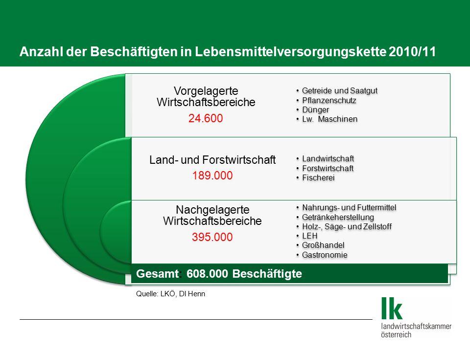 Anzahl der Beschäftigten in Lebensmittelversorgungskette 2010/11 Vorgelagerte Wirtschaftsbereiche 24.600 Land- und Forstwirtschaft 189.000 Nachgelager