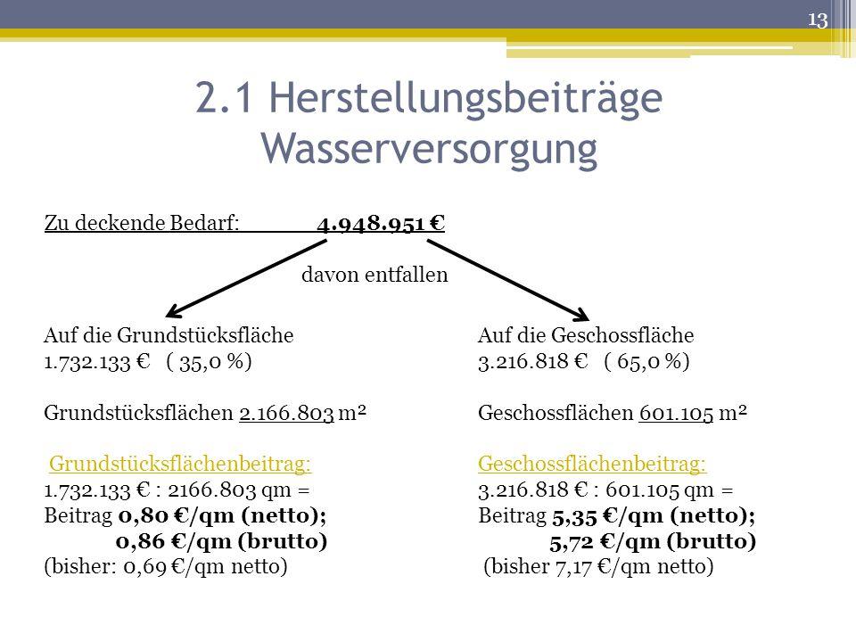 2.1 Herstellungsbeiträge Wasserversorgung Zu deckende Bedarf: ___ 4.948.951 € davon entfallen Auf die Grundstücksfläche 1.732.133 € ( 35,0 %) Grundstücksflächen 2.166.803 m² Grundstücksflächenbeitrag: 1.732.133 € : 2166.803 qm = Beitrag 0,80 €/qm (netto); 0,86 €/qm (brutto) (bisher: 0,69 €/qm netto) Auf die Geschossfläche 3.216.818 € ( 65,0 %) Geschossflächen 601.105 m² Geschossflächenbeitrag: 3.216.818 € : 601.105 qm = Beitrag 5,35 €/qm (netto); 5,72 €/qm (brutto) (bisher 7,17 €/qm netto) 13