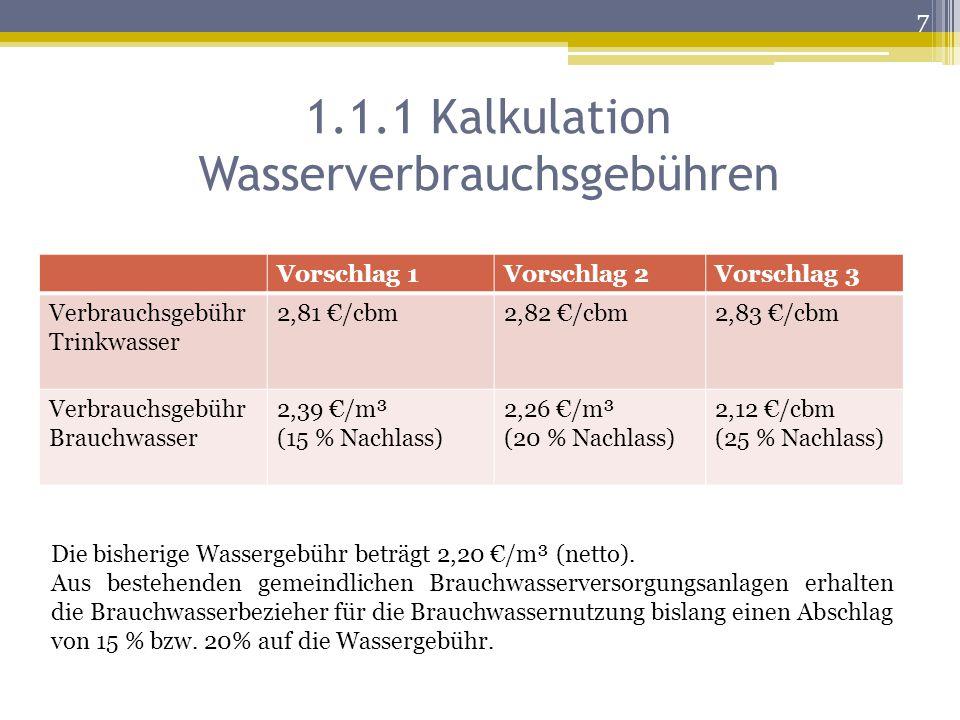 1.1.1 Kalkulation Wasserverbrauchsgebühren Vorschlag 1Vorschlag 2Vorschlag 3 Verbrauchsgebühr Trinkwasser 2,81 €/cbm2,82 €/cbm2,83 €/cbm Verbrauchsgebühr Brauchwasser 2,39 €/m³ (15 % Nachlass) 2,26 €/m³ (20 % Nachlass) 2,12 €/cbm (25 % Nachlass) Die bisherige Wassergebühr beträgt 2,20 €/m³ (netto).