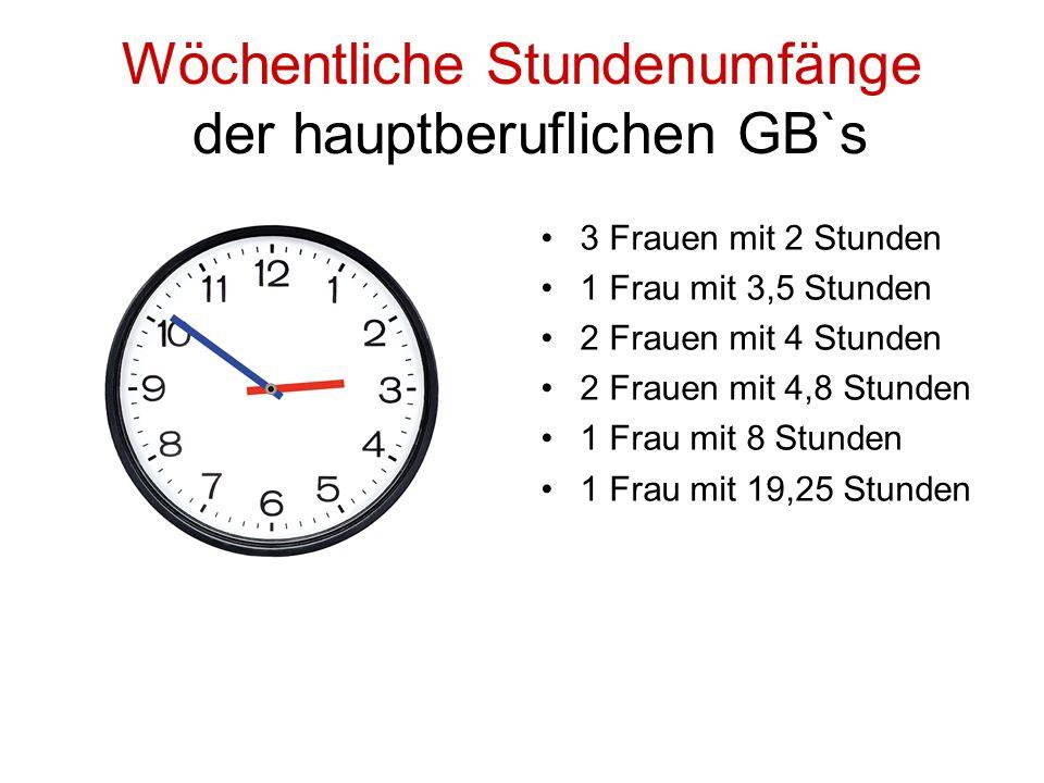 Wöchentliche Stundenumfänge der hauptberuflichen GB`s 3 Frauen mit 2 Stunden 1 Frau mit 3,5 Stunden 2 Frauen mit 4 Stunden 2 Frauen mit 4,8 Stunden 1 Frau mit 8 Stunden 1 Frau mit 19,25 Stunden