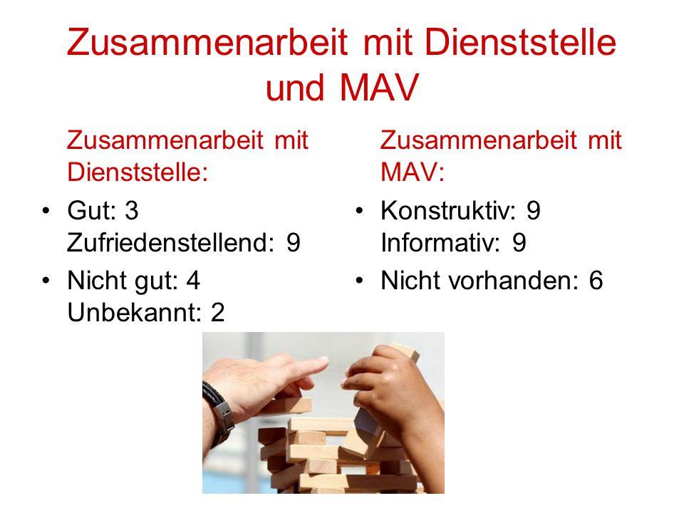 Zusammenarbeit mit Dienststelle und MAV Zusammenarbeit mit Dienststelle: Gut: 3 Zufriedenstellend: 9 Nicht gut: 4 Unbekannt: 2 Zusammenarbeit mit MAV: Konstruktiv: 9 Informativ: 9 Nicht vorhanden: 6