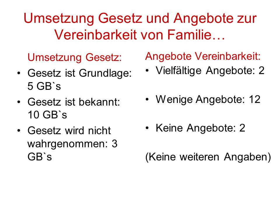 Meine Ziele als GB für die nächsten Jahre Bekannt machen durch mehr Info`s, Veranstaltungen Platz im Bewerbungs- verfahren bekommen Anstoß für Arbeits- zeitmodelle/Verein- barkeit Familie u.