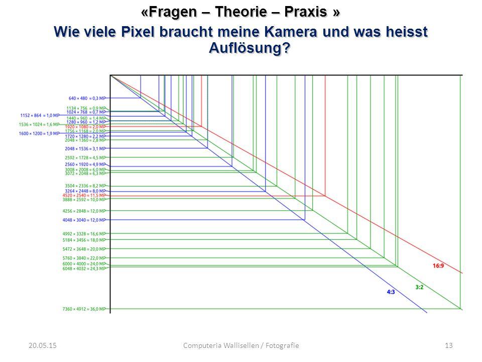 20.05.15Computeria Wallisellen / Fotografie13 «Fragen – Theorie – Praxis » Wie viele Pixel braucht meine Kamera und was heisst Auflösung?