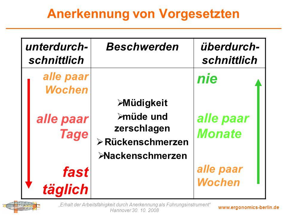 """www.ergonomics-berlin.de """"Erhalt der Arbeitsfähigkeit durch Anerkennung als Führungsinstrument"""" Hannover 30. 10. 2008 Anerkennung von Vorgesetzten unt"""
