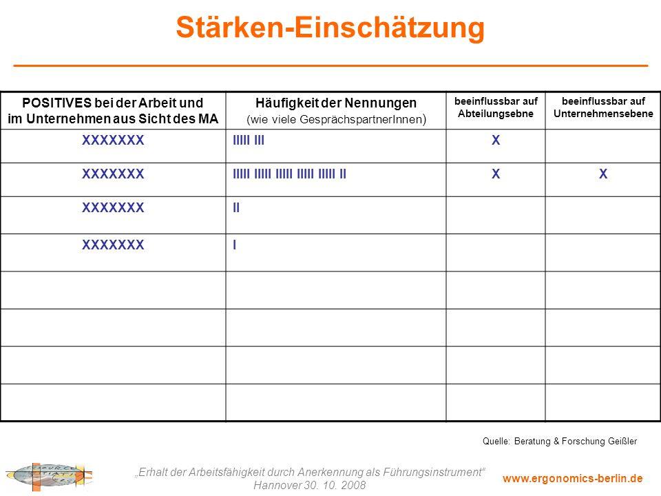 """www.ergonomics-berlin.de """"Erhalt der Arbeitsfähigkeit durch Anerkennung als Führungsinstrument"""" Hannover 30. 10. 2008 Stärken-Einschätzung POSITIVES b"""