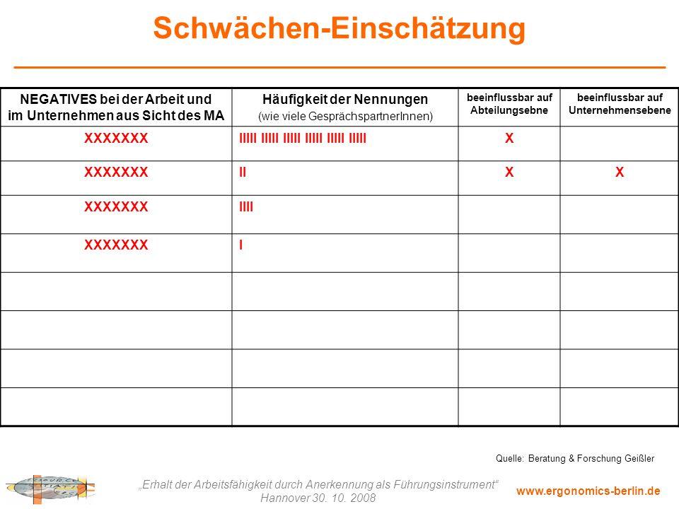 """www.ergonomics-berlin.de """"Erhalt der Arbeitsfähigkeit durch Anerkennung als Führungsinstrument"""" Hannover 30. 10. 2008 Schwächen-Einschätzung NEGATIVES"""