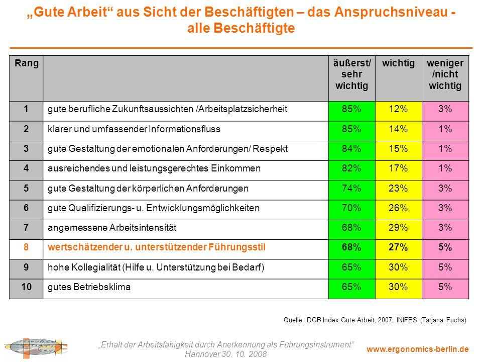 """www.ergonomics-berlin.de """"Erhalt der Arbeitsfähigkeit durch Anerkennung als Führungsinstrument"""" Hannover 30. 10. 2008 """"Gute Arbeit"""" aus Sicht der Besc"""