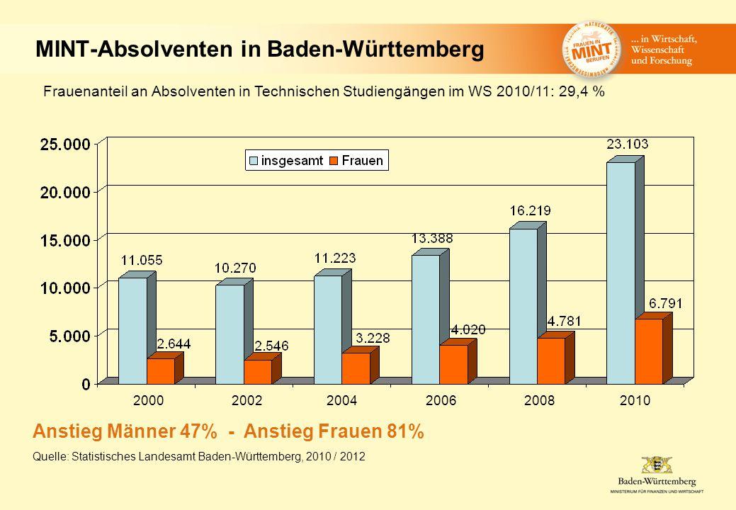 MINT-Absolventen in Baden-Württemberg 2000 2002 2004 2006 2008 2010 Frauenanteil an Absolventen in Technischen Studiengängen im WS 2010/11: 29,4 % Anstieg Männer 47% - Anstieg Frauen 81% Quelle: Statistisches Landesamt Baden-Württemberg, 2010 / 2012