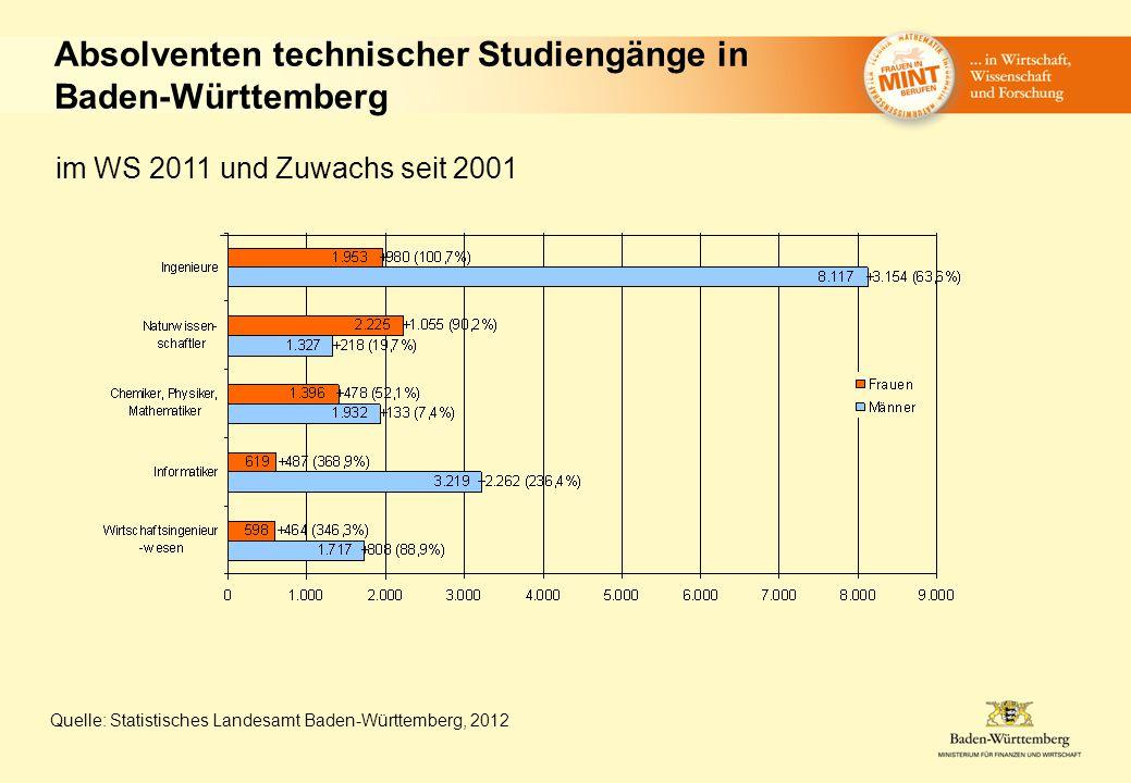 Absolventen technischer Studiengänge in Baden-Württemberg Quelle: Statistisches Landesamt Baden-Württemberg, 2012 im WS 2011 und Zuwachs seit 2001