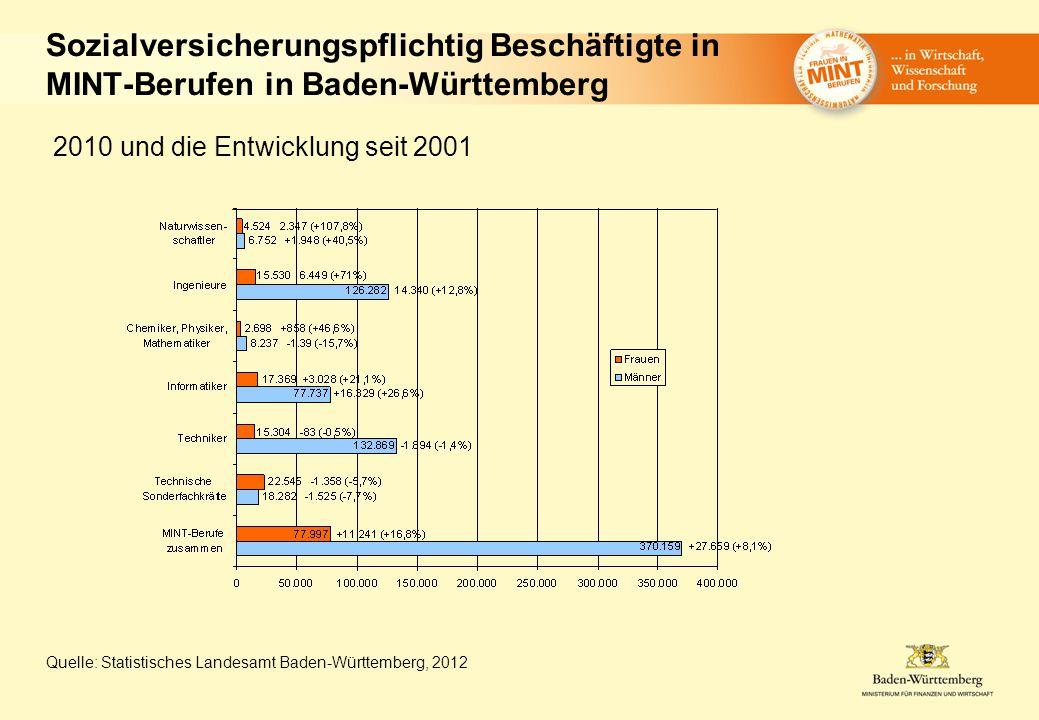 Sozialversicherungspflichtig Beschäftigte in MINT-Berufen in Baden-Württemberg 2010 und die Entwicklung seit 2001 Quelle: Statistisches Landesamt Baden-Württemberg, 2012