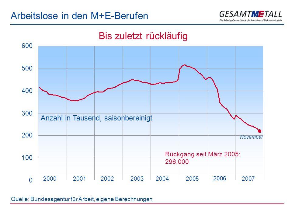 Arbeitslose in den M+E-Berufen 200120032005 Quelle: Bundesagentur für Arbeit, eigene Berechnungen 200020022004 Bis zuletzt rückläufig 2006 2007 November Anzahl in Tausend, saisonbereinigt Rückgang seit März 2005: 296.000