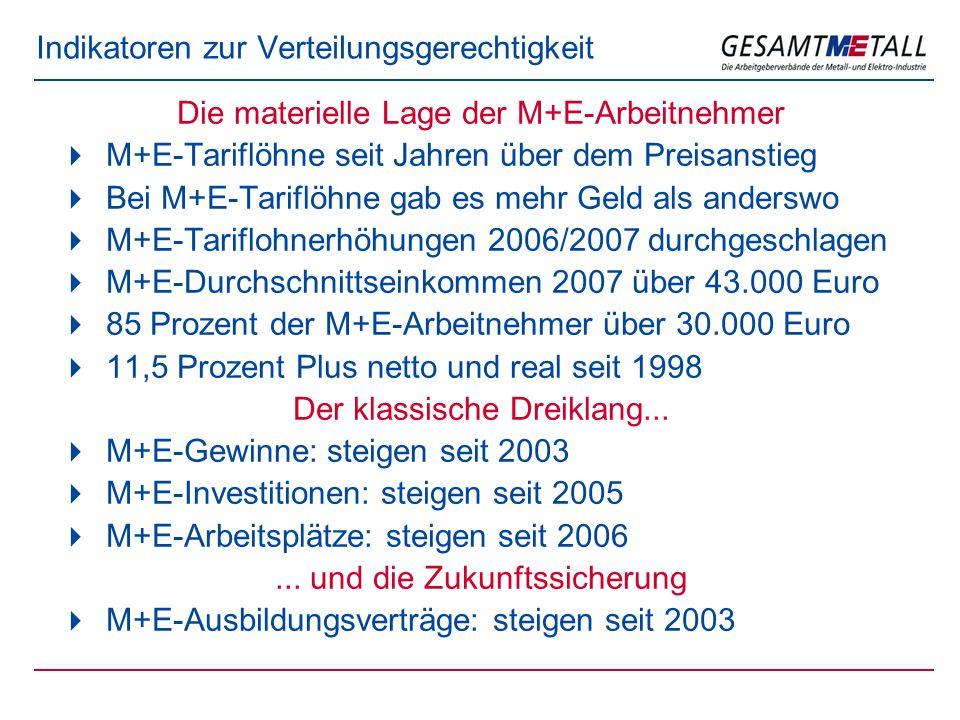 Indikatoren zur Verteilungsgerechtigkeit Die materielle Lage der M+E-Arbeitnehmer  M+E-Tariflöhne seit Jahren über dem Preisanstieg  Bei M+E-Tariflöhne gab es mehr Geld als anderswo  M+E-Tariflohnerhöhungen 2006/2007 durchgeschlagen  M+E-Durchschnittseinkommen 2007 über 43.000 Euro  85 Prozent der M+E-Arbeitnehmer über 30.000 Euro  11,5 Prozent Plus netto und real seit 1998 Der klassische Dreiklang...