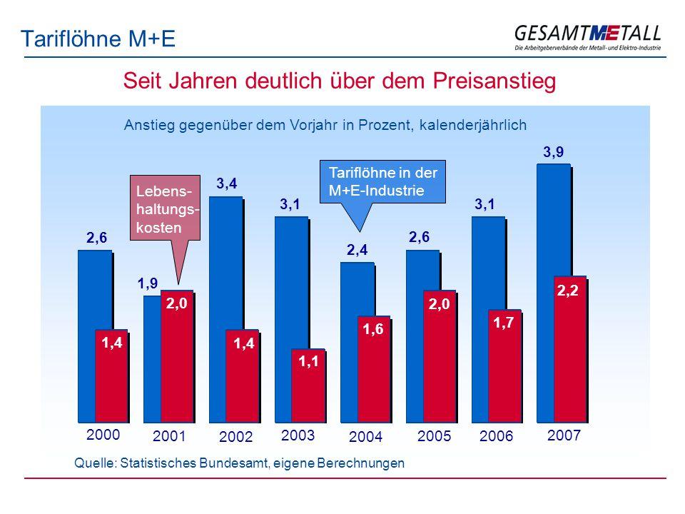 Tariflöhne M+E Quelle: Statistisches Bundesamt, eigene Berechnungen 200020022004 Anstieg gegenüber dem Vorjahr in Prozent, kalenderjährlich 2,3 Bei M+E gab es mehr Geld als anderswo 2005200320012006 3,1 1,0 2,6 2,0 2,4 3,1 2,7 1,9 2,0 2,6 3,4 1,2 Gesamte Wirtschaft M+E-Industrie 3,9 1,0 2007