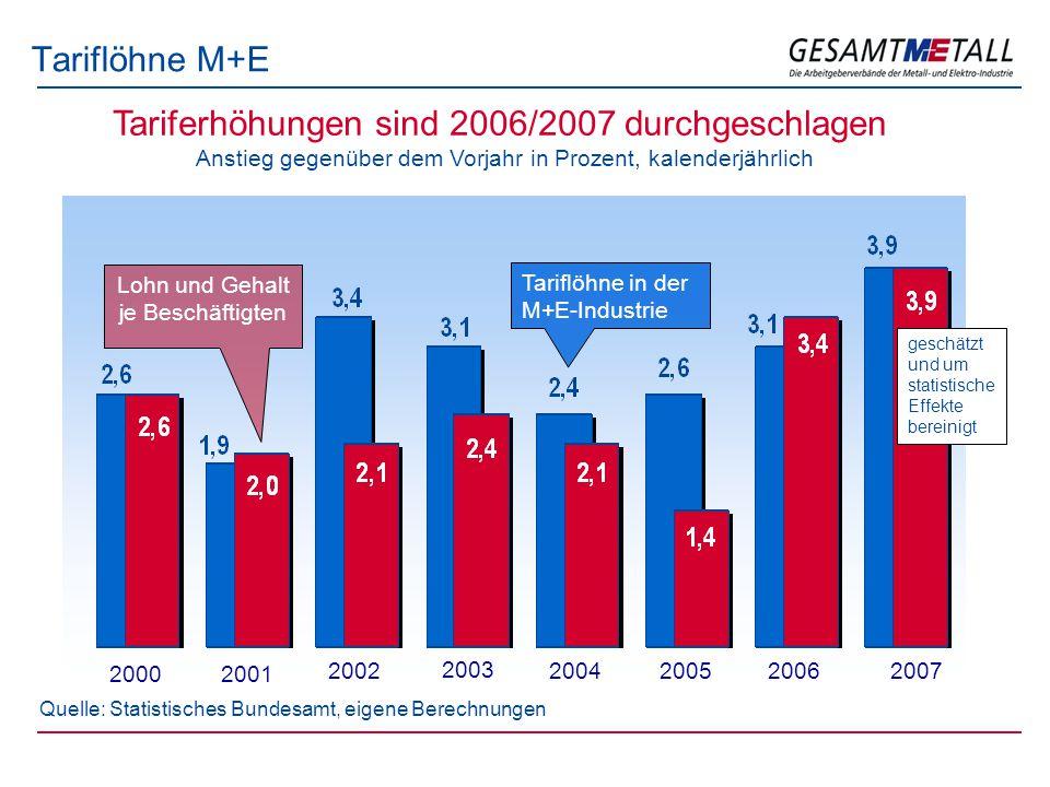 Tariflöhne M+E Quelle: Statistisches Bundesamt, eigene Berechnungen 2000 20022004 Anstieg gegenüber dem Vorjahr in Prozent, kalenderjährlich Tariferhö